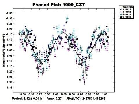 asteroide (56116) 1999 DZ7